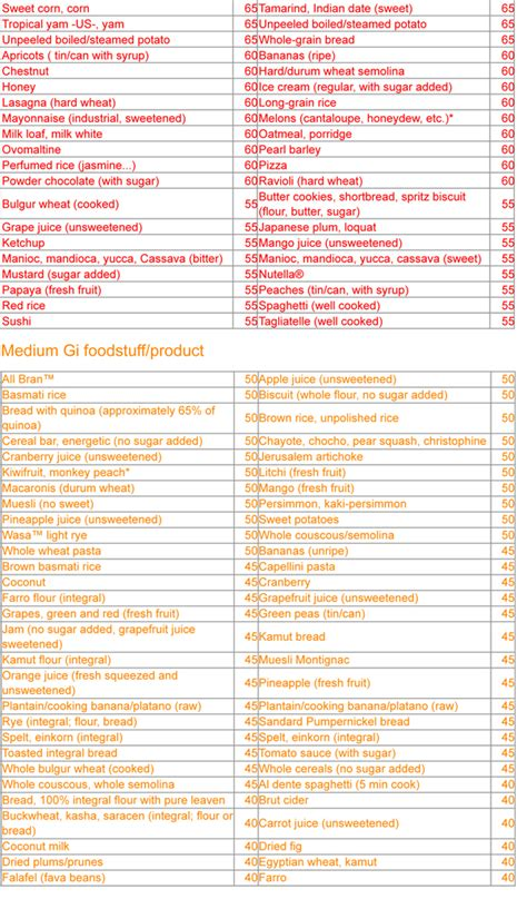 glycemic index table glycemic index chart