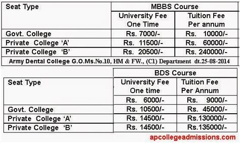 Ap Mba Colleges Fee Structure by Mbbs And Bds Fee Structure In Ap Colleges For 2014 15