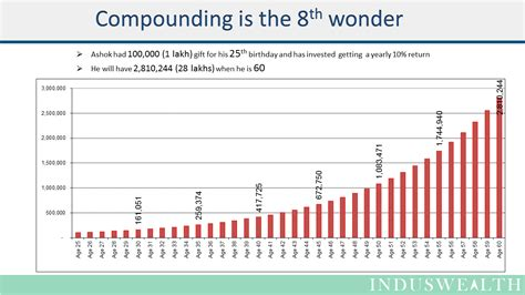 power of power of compounding induswealth