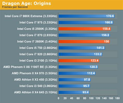 Pc Intel I3 2100 With R7 Radeon Grapich Gaming Design gaming performance the bridge review intel