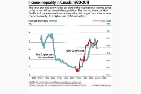 Income Inequality In Canada Essay by Growth Of Inequality In Canada Cannot Be Denied Toronto
