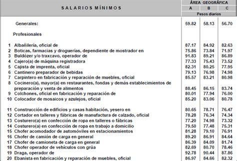 salarios mnimos profesionales 2016 mxico salarios minimos generales y profesionales 2016