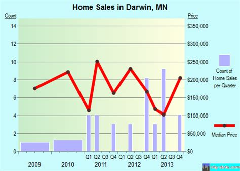 darwin minnesota mn 55324 profile population maps