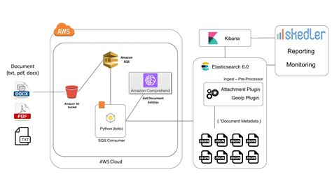 How To Combine Text Analytics And Search Using Aws Comprehend And Elasticsearch 6 0 Skedler Elasticsearch Get Template