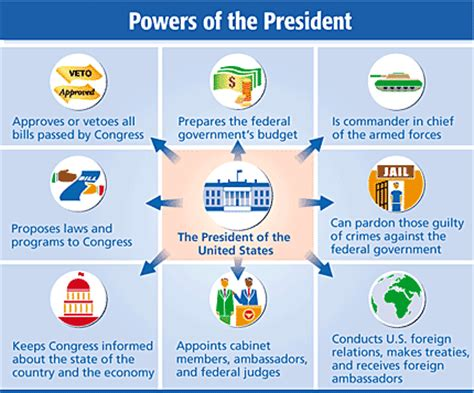 What Does The President S Cabinet Do Powers Of The President Thinglink