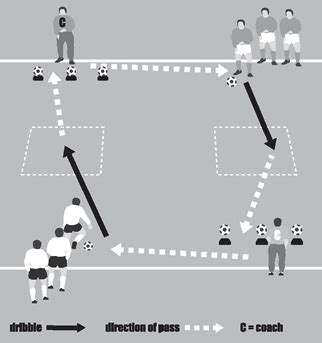 setting up drills clarke pre match soccer warm up drill for ball control skills