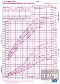 growing chart height weight growth charts for girls ages 2 20 myria