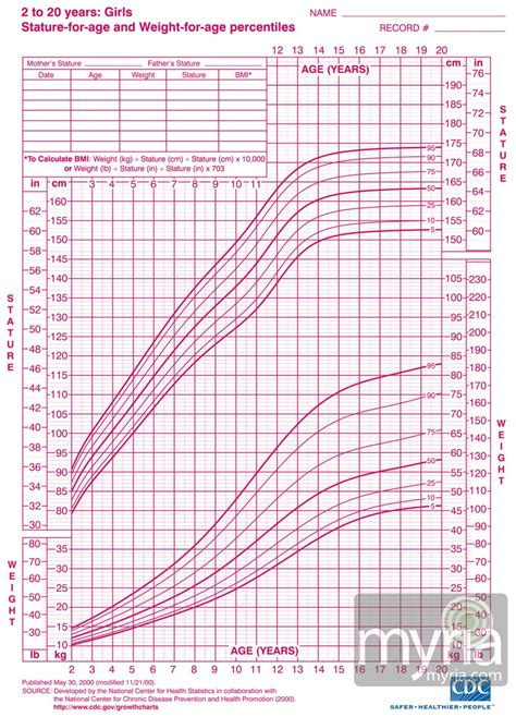 growing chart growth charts girls average height for girls height and