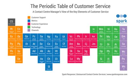 sections of periodic table customer service the definitive periodic table contact