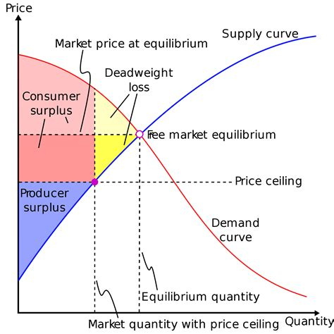 A Binding Price Ceiling Causes by Deadweight Loss