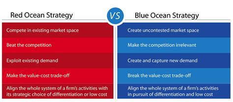 blue strategy the competition irrelevant book review blue strategy how to create