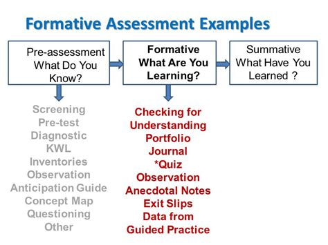 exle of formative assessment brevard effective strategies for teaching b e s t module iv ppt