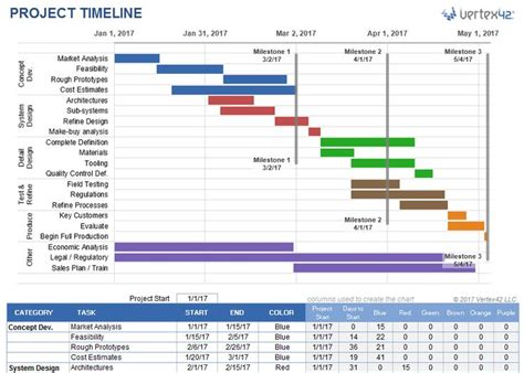 25 best ideas about project timeline template on