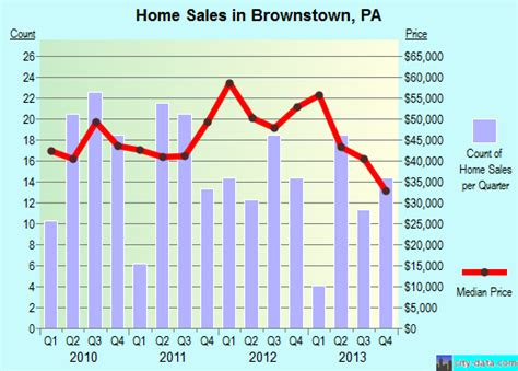 brownstown pennsylvania pa 15906 profile population