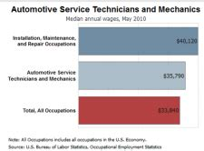 Automotive Technician Outlook by Auto Repair Business 2012