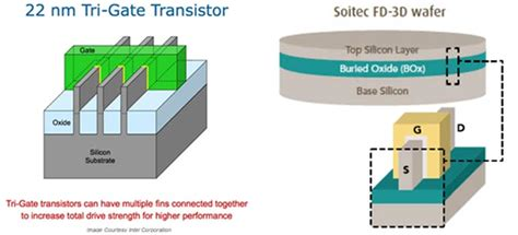 tri gate transistor fabrication 28 nm soi manufacturing tech is here to stay soon will show 50 to 550 improvements