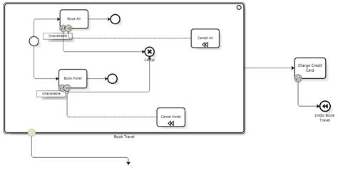 bpmn diagram wiki bpmn diagram wiki image collections how to guide and refrence