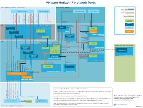network port diagram network ports in horizon 7 diagram updated vmware end