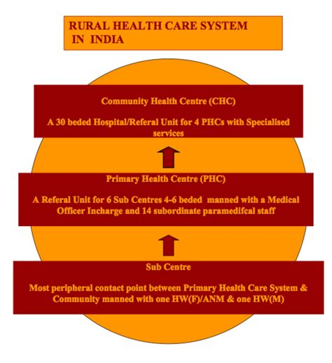 rural health challenges futurechallenges 187 the shameful frailty of the rural