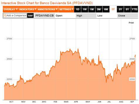 certificacion bancaria predial banco davivienda dividendo banco davivienda 2013 rankia
