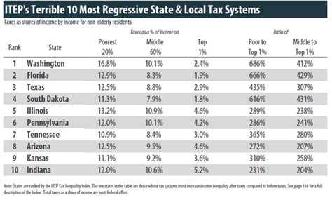 what is washington state sales tax how local sales taxes target the poor and widen the income