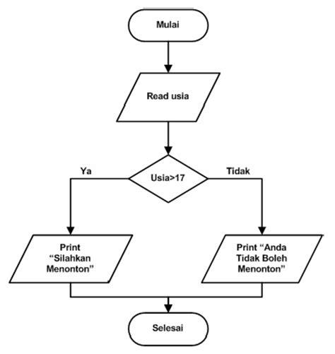 membuat dfd menggunakan easy case mari berbagi ilmu untuk kemanfaatan contoh flowchart