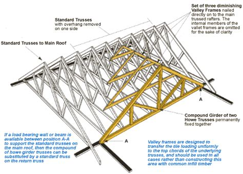 Intersecting Hip Roof Dover Trussed Roof Co Ltd