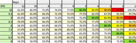 bench press conversion bench press percentage to rpe conversion chart physiqz