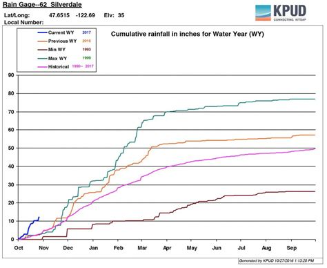 Kitsap Records Rainfall Records Are Beginning To Fall Across The Kitsap Peninsula Our