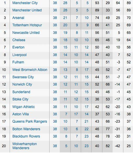 epl table premier league premier league clockwatch live simon burnton