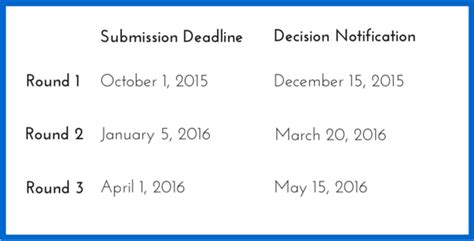 Georgetown Acceptance Letter 2015 Georgetown Application Essays Optional Applying To School Personal Statements