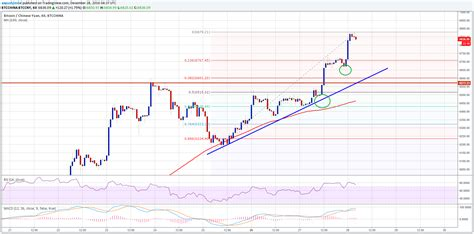 bitcoin analysis bitcoin price analysis btc cny upside surge