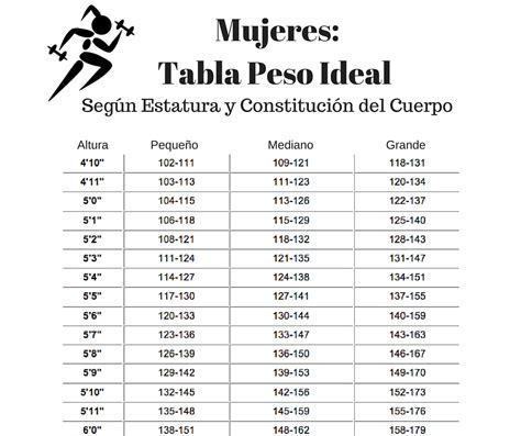 tabla de peso corporal de metros y libras tabla de hombres y mujeres de peso ideal en centimetros y