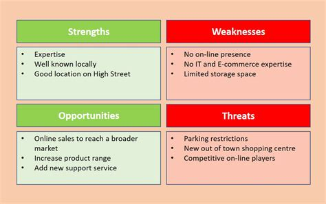 business swot analysis swot analysis strengths weaknesses opportunities threats