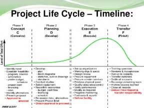 Project Phases Template by Project Management And Project Cycle