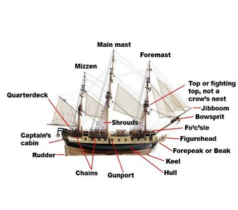 ship diagram ship diagram nautical history ships