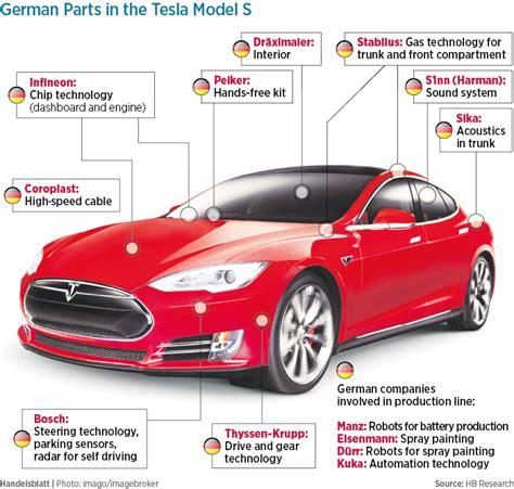 Tesla Battery Materials The Germans Are Coming For Tesla Handelsblatt Global