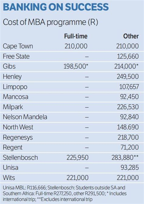 Mba South Africa Salary by Which Schools Mba Graduates Would Choose And What Happens