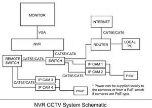 network cctv systems explained