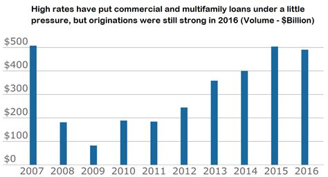 Mba Survey Of Commercial Multifamily Originations by Multi Family Lending Led 2016 Commercial Market Saldutti