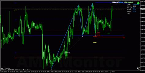 h pattern trading forex harmonic trading forex 121 bullish pattern gbpchf m30