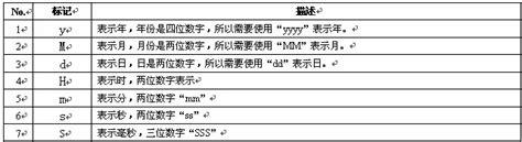 simpledateformat pattern 日期操作类 dateformat与simpledateformat 的区别和实例 xiahuawuyu