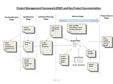 project governance programme management office what we do
