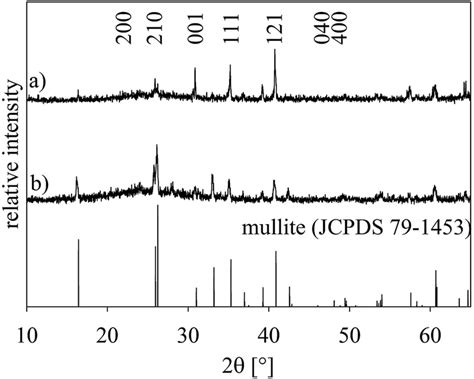 xrd pattern of mullite oriented crystallization of a β quartz solid solution from