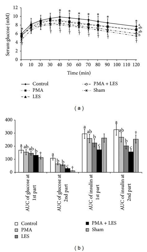 Serum Glucola serum glucose levels and area the curve auc of serum glucose
