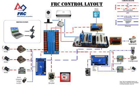 frc wiring schematic 20 wiring diagram images wiring