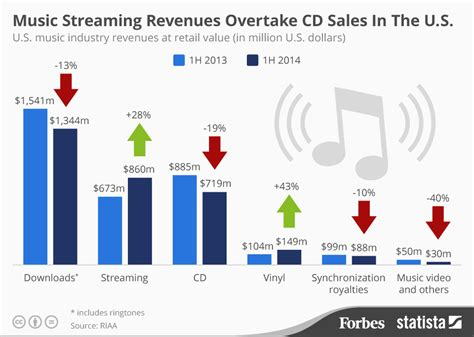 Nintendo E Shop Region Usa 20 chart revenues overtake cd sales in the u