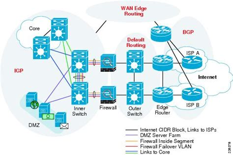 isp network diagram isp network architecture modern on architecture pertaining