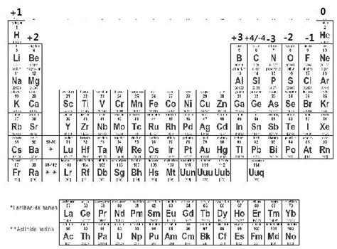 printable periodic table with charges and valence electrons chemical interactions chapter 1 5 matter energy