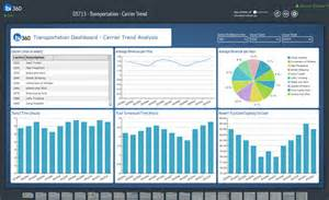 Budget Variance Report Template dynamics ax dashboards for manufacturing and distribution